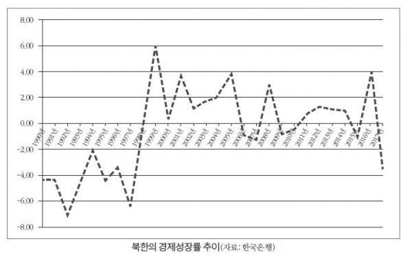表:北朝鮮の経済成長率推移(資料:韓国銀行)