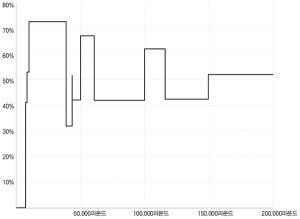 [표] 연수입 대비 한계세율