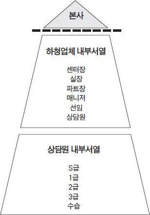 [그림 2] 콜센터 내부 서열 도표